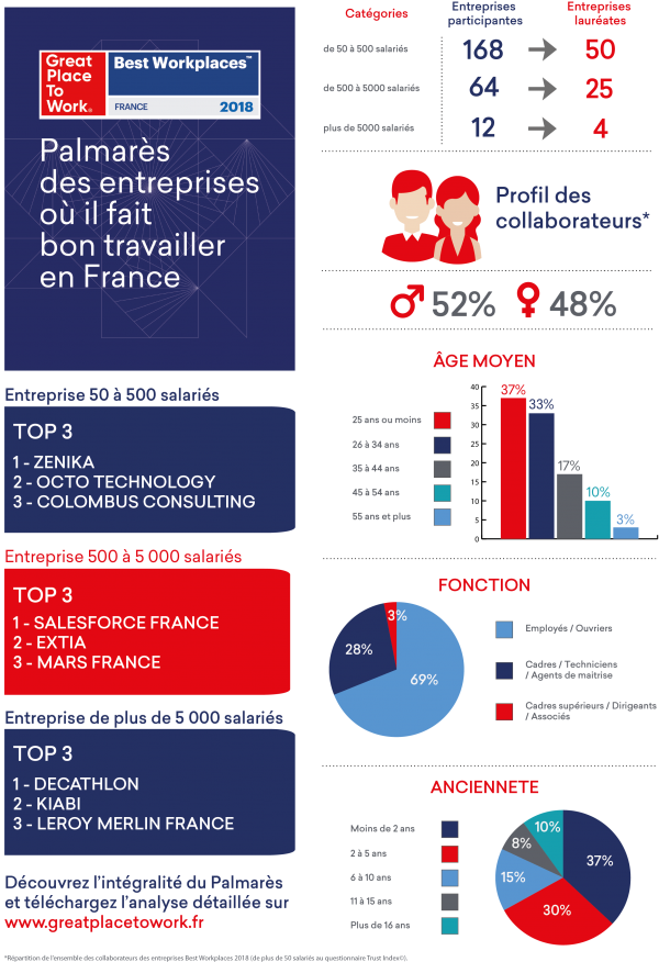 infographie palmares bwp2018